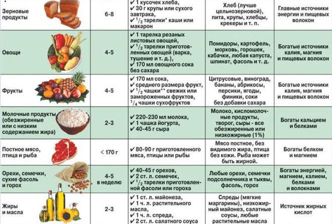Правильная диета при гипотиреозе