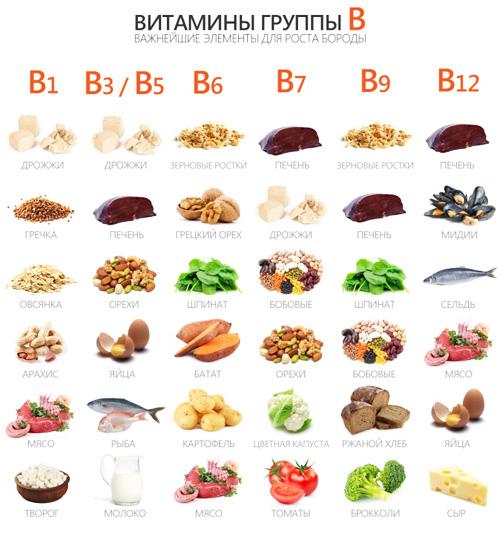 В чем содержатся витамины группы B