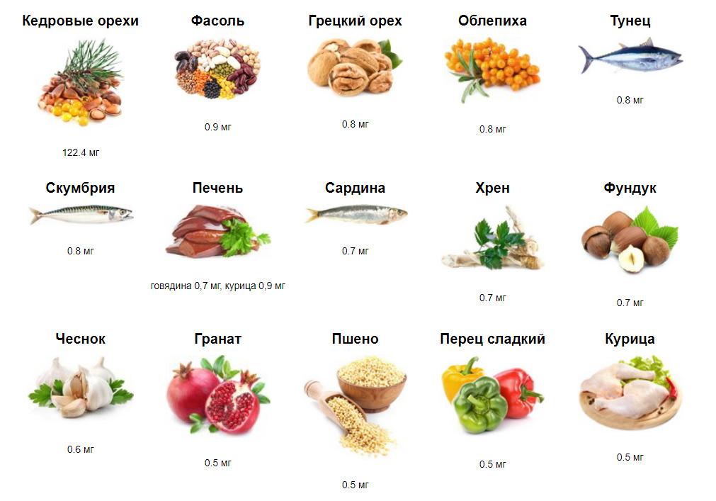 Источники витамина B6
