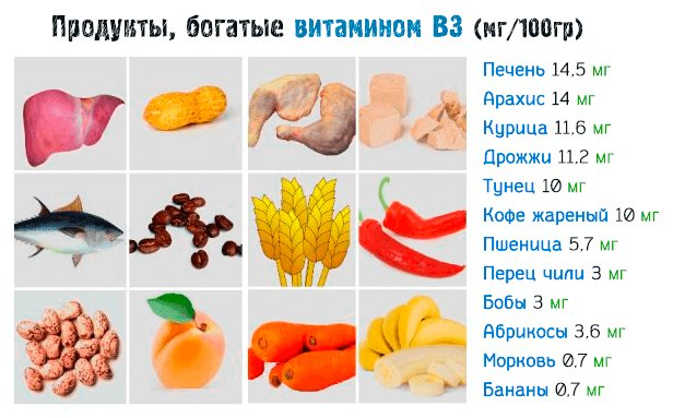 Источники витамина В3