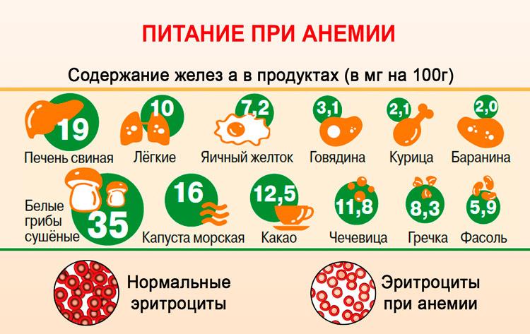 Количество железа в продуктах