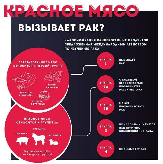 Красное мясо как источников канцерогенов