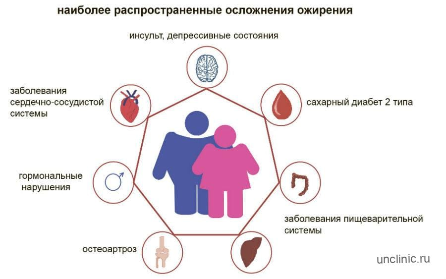 Осложнения от ожирения