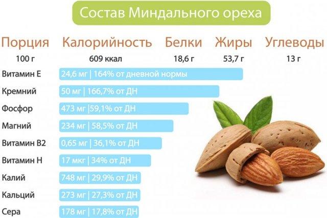 Пищевая и энергетическая ценность миндаля