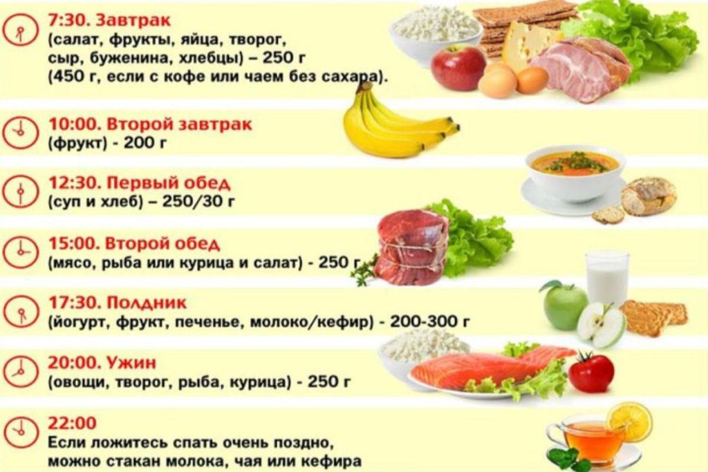 пример питания, чтобы похудеть на 10 кг
