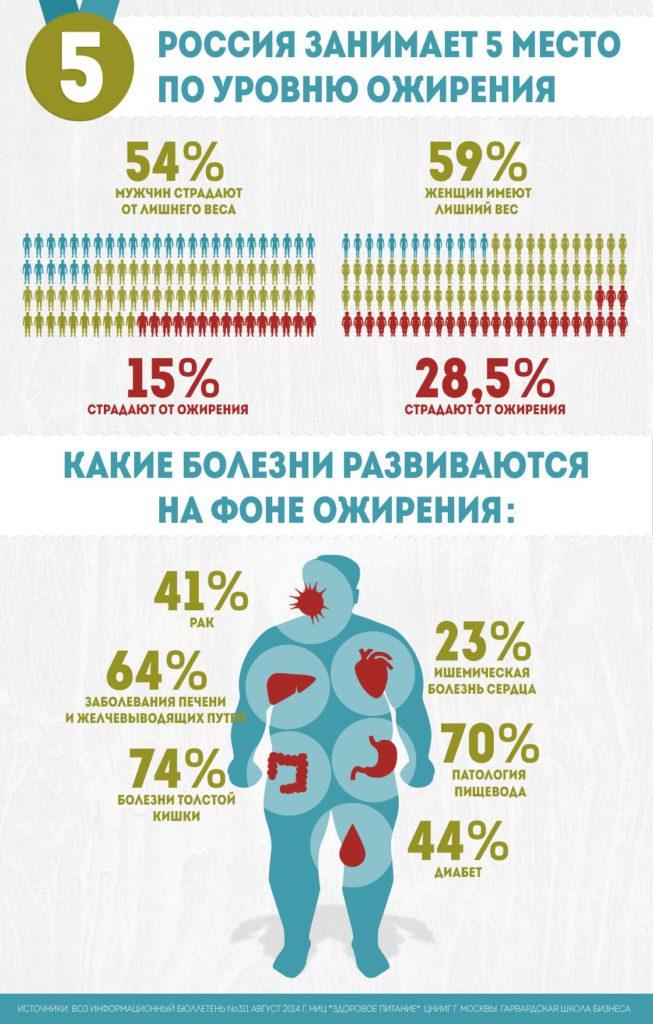 Россия занимает 5 место по уровню ожирения