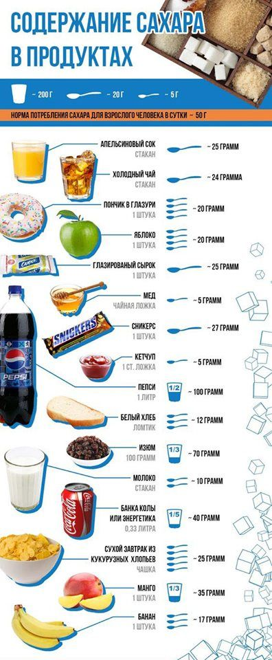 Сахар в продуктах питания