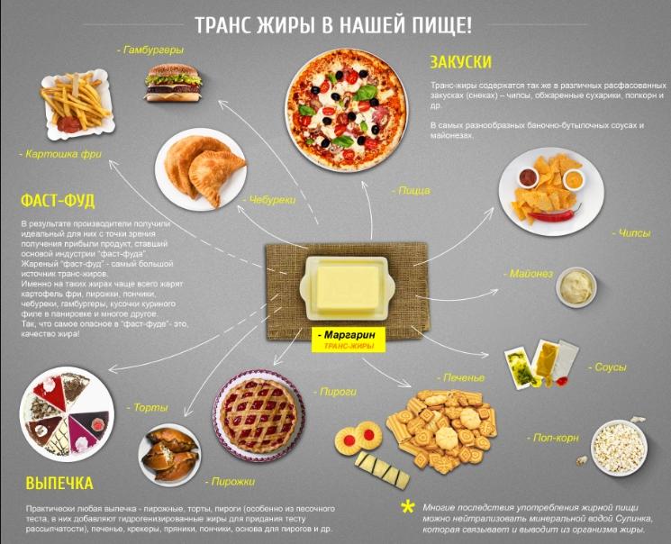 Транс жиры в еде