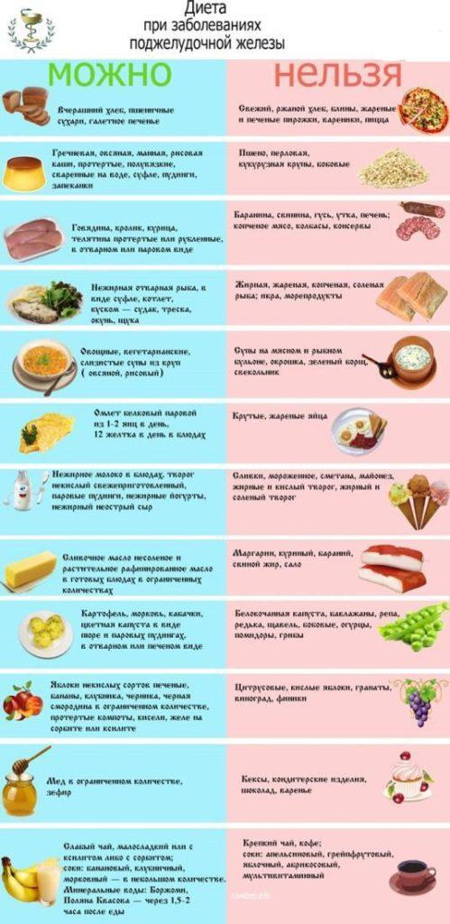 что можно и чего нельзя при низкобелковой диете