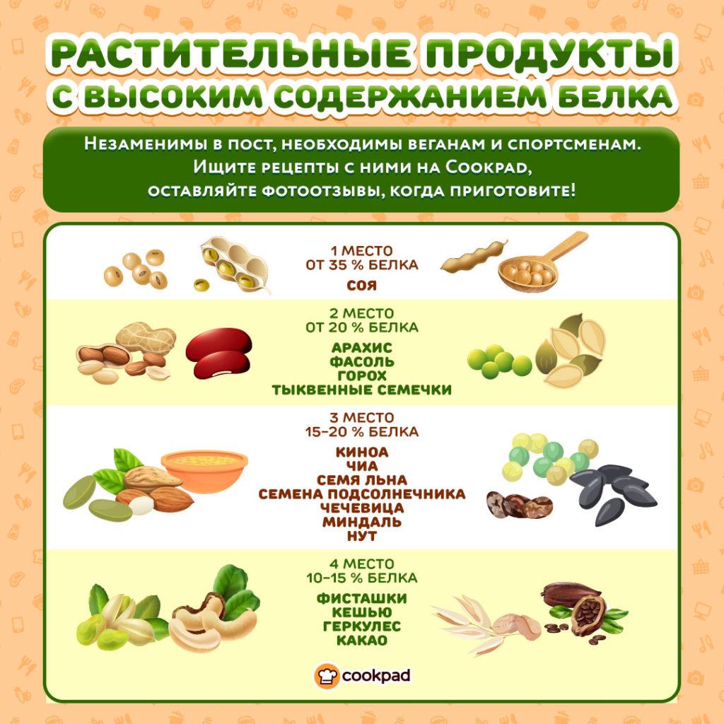 Источники белка в продуктах