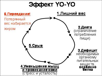 как проявляется эффект йо-йо
