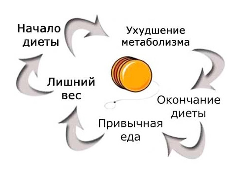 Причины эффекта йо-йо