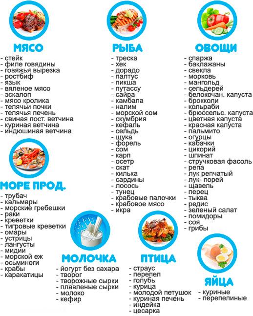 Примеры белковых продуктов