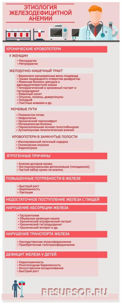 Железодефицитная анемия - этиология