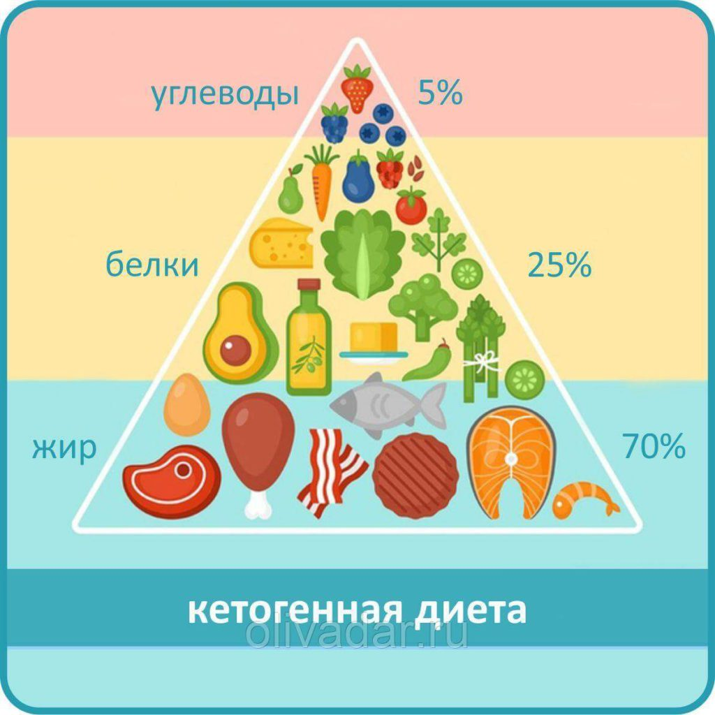 Наглядно про кетогенную диету