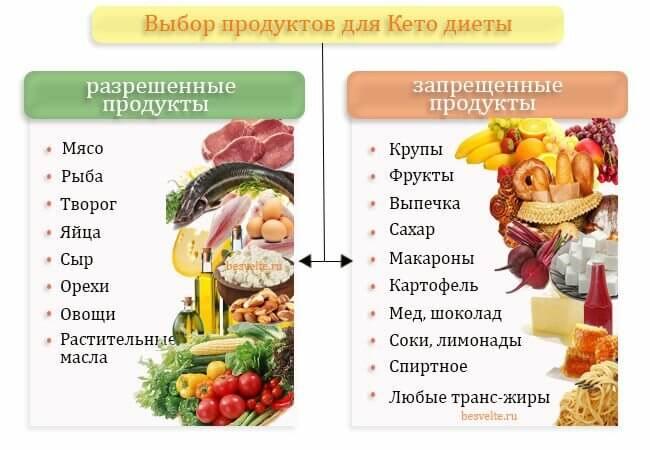 Разрещенные и запрещенные продукты при кето диете